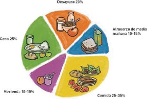 importancia_del_desayuno_almuerzo_merienda_y_cena_fig1